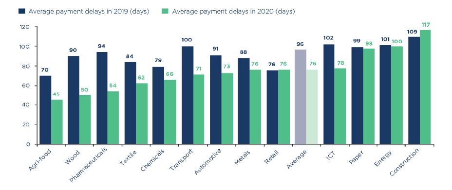 Grafik 2: Durchschnittlich Dauer von Zahlungsverzögerungen nach Branchen
