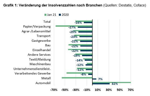 Grafik 1: Veränderung der Insolvenzzahlen nach Branchen (Quellen: Destatis, Coface)