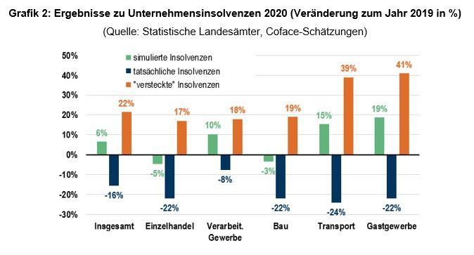 Grafik 2: Ergebnisse zu Unternehmensinsolvenzen 2020 (Veränderung zum Jahr 2019 in Prozent) (Quelle: Statistische Landesämter, Coface-Schätzungen)